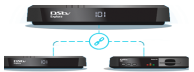 Three Explora Decoders connected on an Extra View setup