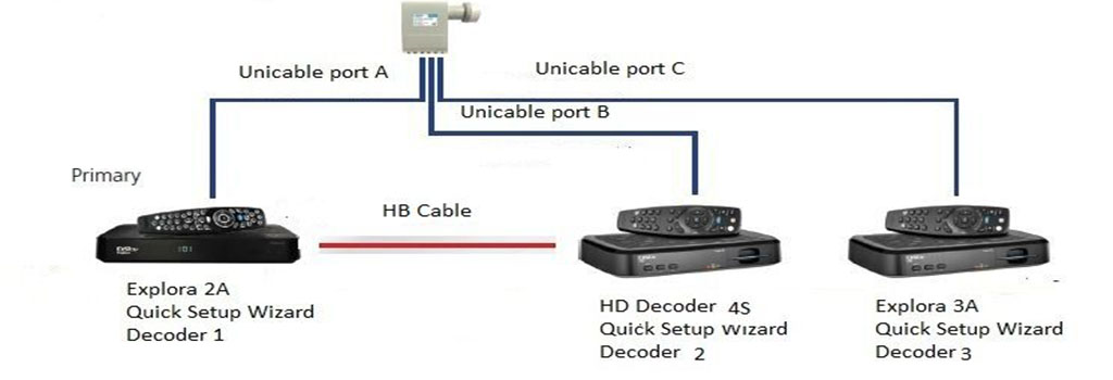 Dstv installers triple extra view installation diagram